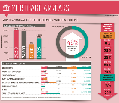 <a href='http://cdn3.independent.ie/incoming/article29592695.ece/binary/BUSINESS-mortgage-crisis.png' target='_blank'>Click to see a bigger version of the graphic</a>