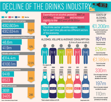 <a href='http://cdn3.independent.ie/incoming/article29605675.ece/binary/drink.PNG' target='_blank'>Click to see a bigger version of the graphic</a>