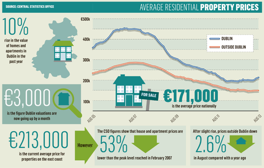 <a href='http://cdn1.independent.ie/incoming/article29615012.ece/binary/NEWS-property-prices.png='_blank'>Click to see a bigger version of the graphic</a>