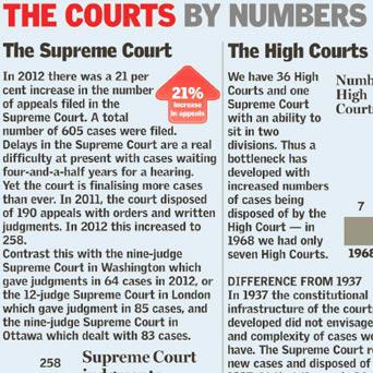 <a href='http://cdn3.independent.ie/incoming/article29618884.ece/binary/courts-782.png' target='_blank'>Click to see a bigger version of this graphic</a>