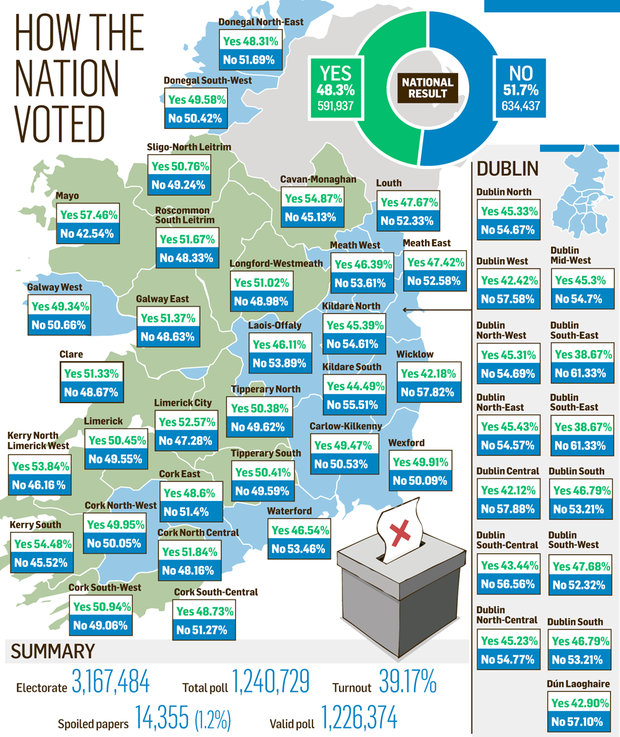 <a href='http://cdn4.independent.ie/incoming/article29639753.ece/BINARY/SEANAD-Referendum-map.png' target='_blank'>Click to see a bigger version of the graphic</a>