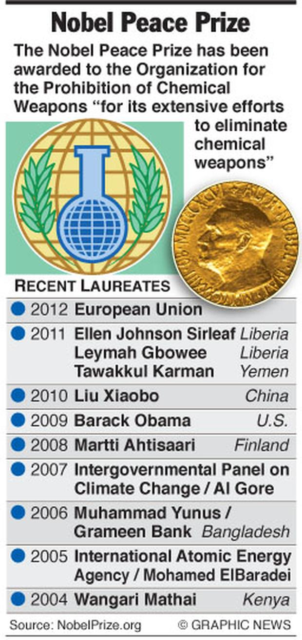 <a href='http://cdn2.independent.ie/incoming/article29652182.ece/binary/GN+nobel.jpg' target='_blank'>Click to see the full graphic</a>