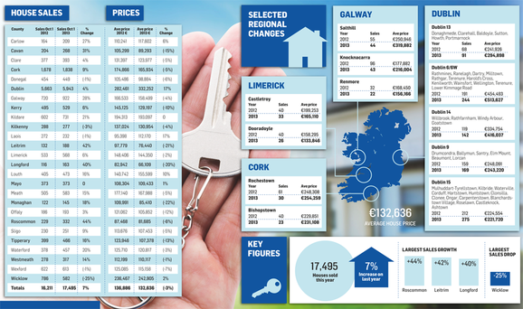 <a href='http://cdn4.independent.ie/incoming/article29705154.ece/binary/PROPERTY.png' target='_blank'>Click to see a bigger version of the graphic</a>
