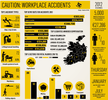 <a href='http://cdn1.independent.ie/incoming/article29709443.ece/binary/BUSINESS-workplace-accident.png' target='_blank'>Click to see a bigger version of the graphic</a>