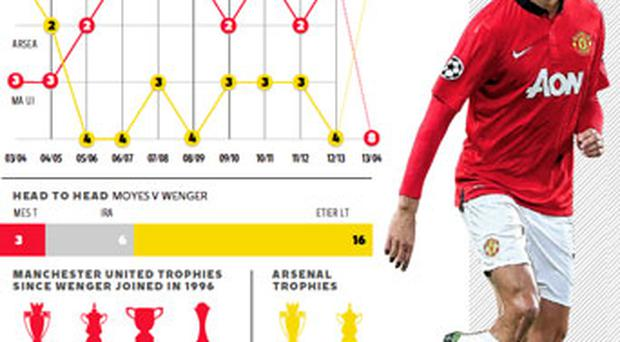 <a href='http://cdn3.independent.ie/incoming/article29740392.ece/binary/man-v-arsenal-1000.png' target='_blank'>Click to see a bigger version of this graphic</a>
