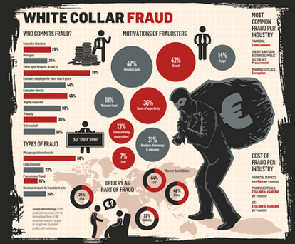 <a href='http://cdn3.independent.ie/incoming/article29759678.ece/binary/business-fraud-1000.png' target='_blank'>Click to see a bigger version of this graphic</a>