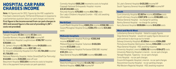 Hospitals rake in millions from parking fees - Independent ie