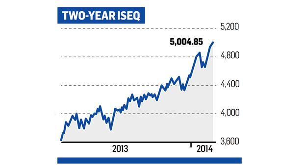 ISEQ is 10.3pc higher than at the beginning of the year