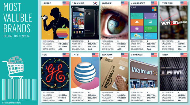 Apple is the world's most valuable brand