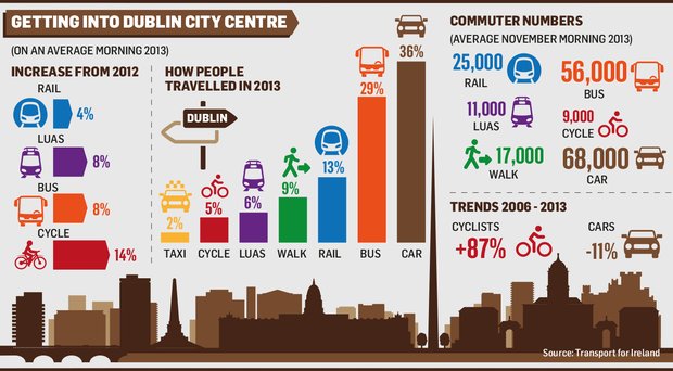 There has been a 14 per cent increase in people cycling into Dublin city centre since 2012