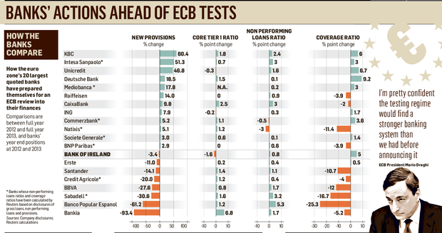 Banks action ahead of ECB tests
