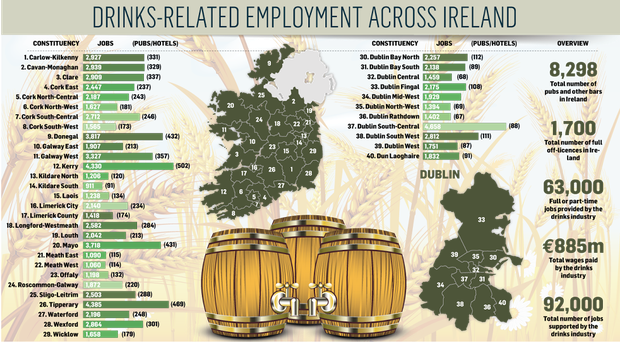 More than 60,000 people are directly employed in Ireland's drinks industry