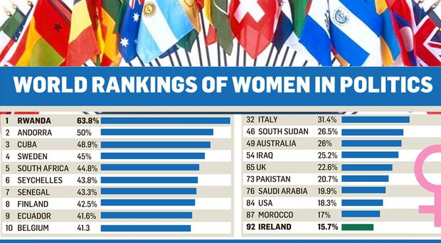 World rankings of women in politics