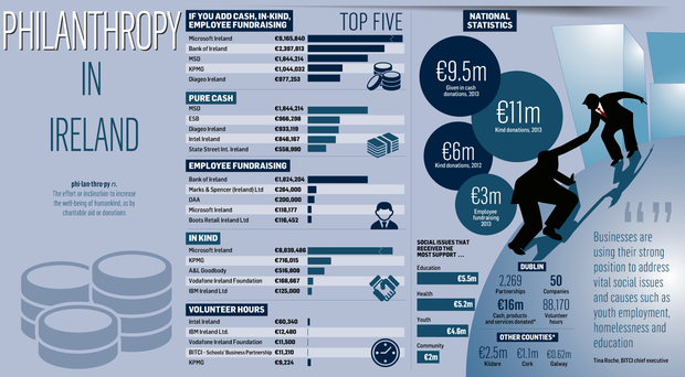 An illustration of the most philanthropic companies in Ireland.