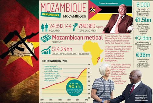 The IMF has described Mozambique as one of the most dynamic economies in sub-saharan Africa