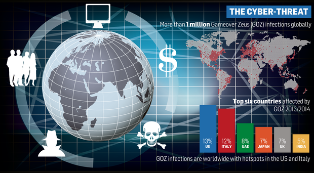 GOZ infections are worldwide.