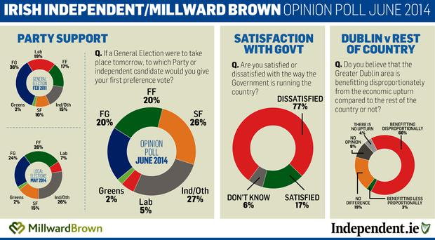 Irish Independent Opinion Poll