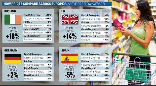 <a href='http://cdn3.independent.ie/incoming/article30370165.ece/74faf/binary/NEWS-Europe-price-compariso.jpg' target='_blank'>Click to see a bigger version of the graphic</a>
