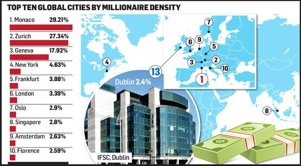 The top 10 global cities by millionaire density