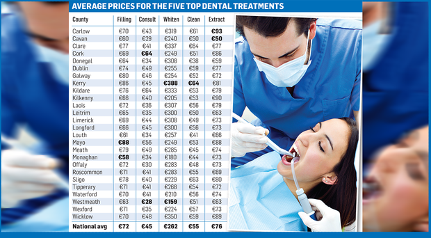 Average prices for the top five dental treatments
