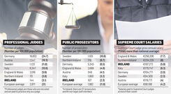 <a href='http://cdn2.independent.ie/incoming/article30652929.ece/d354e/binary/w620/JUDGES-Survey.png' target='_blank'>Click to see a bigger version of the graphic</a>