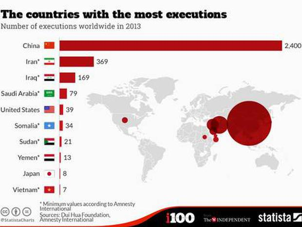 most executions by state