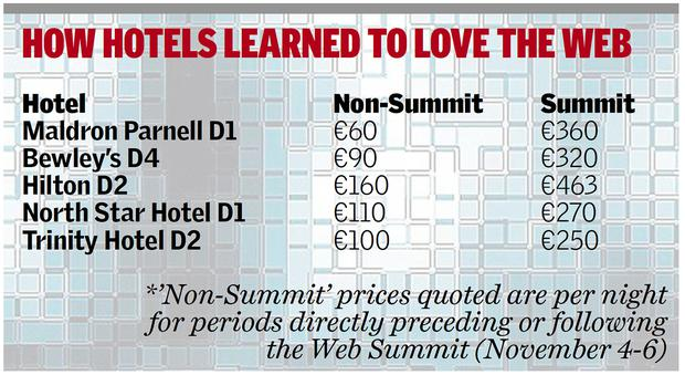 Price hikes: rates up for web summit