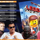 <a href='http://cdn1.independent.ie/incoming/article30867058.ece/5adfd/binary/w620/NEWS-irish-top-10-movies-2014.png'_blank'>Click to see a bigger version of the graphic</a>