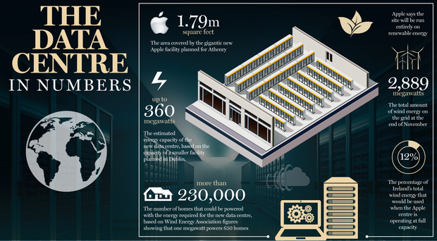 <a href='http://cdn2.independent.ie/incoming/article31016392.ece/13b7c/binary/w620/BUSINESS-data-centre.png' target='_blank'>Click to see a bigger version of the graphic</a>
