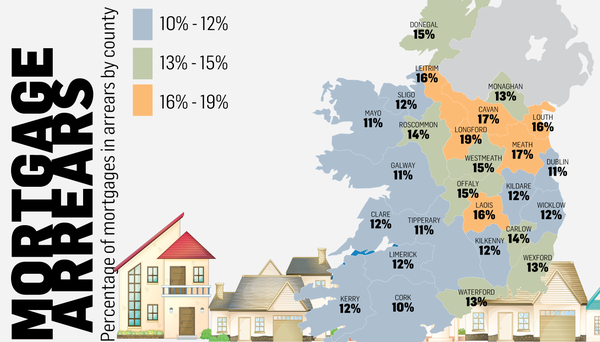 Percentages of mortgages in arrears by county