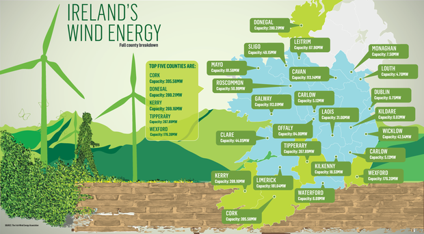 <a href='http://cdn3.independent.ie/incoming/article31114989.ece/9812c/binary/BUSINESS-IRELANDS-WIND-ENERGY.png' target='_blank'>Click to see a bigger version of the graphic</a>