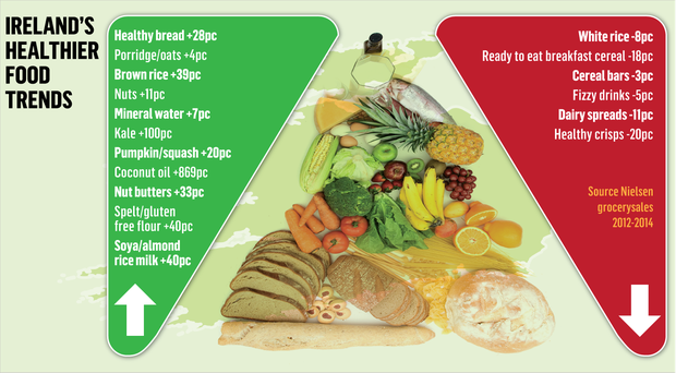 <a href='http://cdn3.independent.ie/incoming/article31149518.ece/a88fe/binary/NEWS-health-food-graphic-1.png' target='_blank'>Click to see a bigger version of the graphic</a>