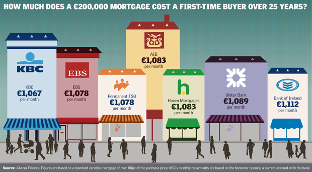 <a href='http://cdn1.independent.ie/incoming/article31170288.ece/96955/binary/SINDO-first-time-buyers.png' target='_blank'>Click to see a bigger version of the graphic</a>