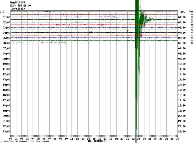A graph from a British Geological Survey monitoring station showing the earthquake measuring magnitude 4.2 which hit Kent overnight (British Geological Survey/PA Wire)