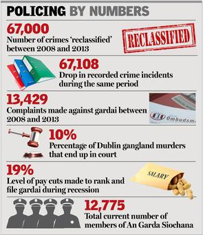 The independent Garda Inspectorate last November estimated that as many as 67,000 crimes had been reclassified between 2008 and 2013, but could find no explanation for this