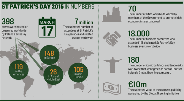 <a href='http://cdn2.independent.ie/incoming/article31422338.ece/1effb/binary/NEWS-paddys-Day.png' target='_blank'>Click to see a bigger version of the graphic</a>