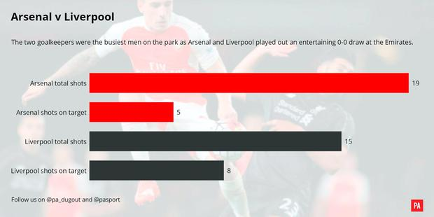 A match graphic of the Arsenal v Liverpool match. PRESS ASSOCIATION Photo. Picture date: Monday August 24, 2015. See PA story SOCCER Arsenal Report. Photo credit should read: PA Graphics/PA Wire