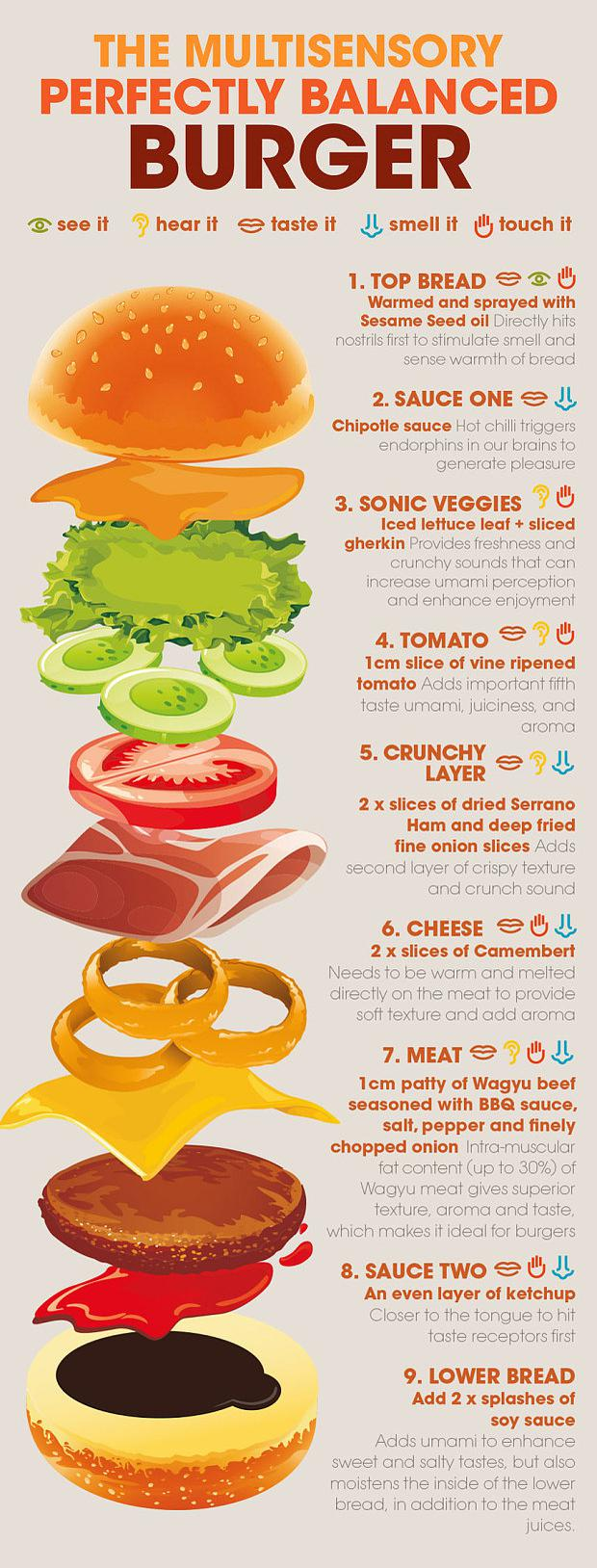 The perfect burger formula has been revealed.