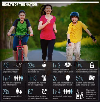 <a href='http://cdn1.independent.ie/incoming/article31592592.ece/8cdda/binary/NEWS-health-of-the-nation.png' target='_blank'>Click to see a bigger version of the graphic</a>