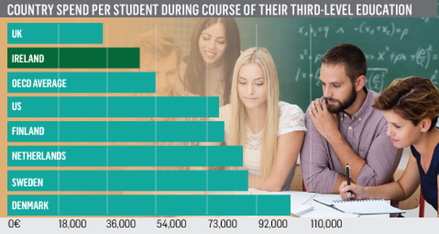 <a href='http://cdn-03.independent.ie/incoming/article34151472.ece/6ca3d/binary/News-Student-spend-cost.png' target='_blank'>Click to see a bigger version of the graphic</a>