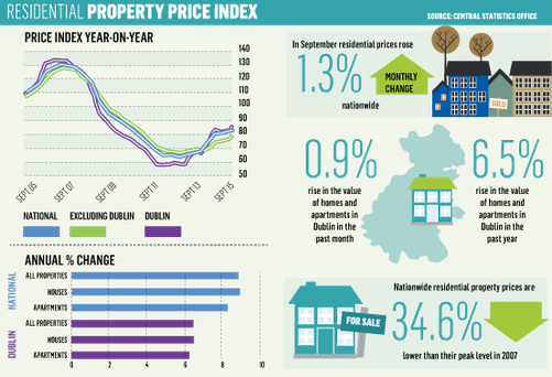 <a href='http://cdn-02.independent.ie/incoming/article34151475.ece/ed5c6/binary/nEWS-PROPERTY-PRICE-INDEX.png' target='_blank'>Click to see a bigger version of the graphic</a>