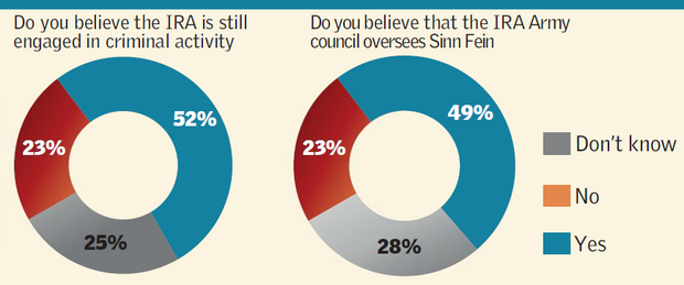 <a href='http://cdn-04.independent.ie/incoming/article34179842.ece/c8bb0/binary/poll2.png' target='_blank'>Click to see a bigger version of the graphic</a>