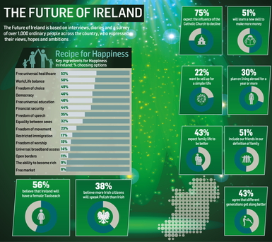 The Future of Ireland poll