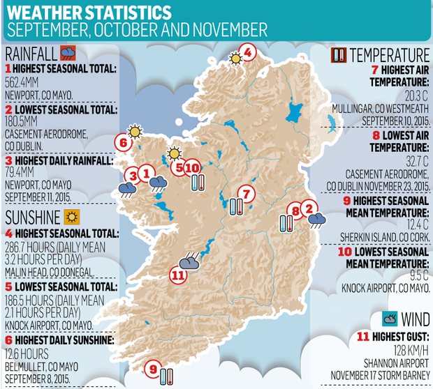 <a href=http://cdn-01.independent.ie/incoming/article34254751.ece/e399d/binary/NEWS-Weather-Stats.png' target='_blank'>Click to see a bigger version of the graphic</a>