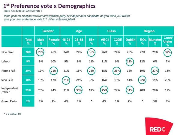First preference vote x Demographics (RedC poll)