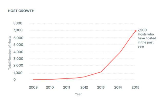 Irish host growth since 2010. Source: Airbnb - 'The Impacts of Home Sharing in Ireland