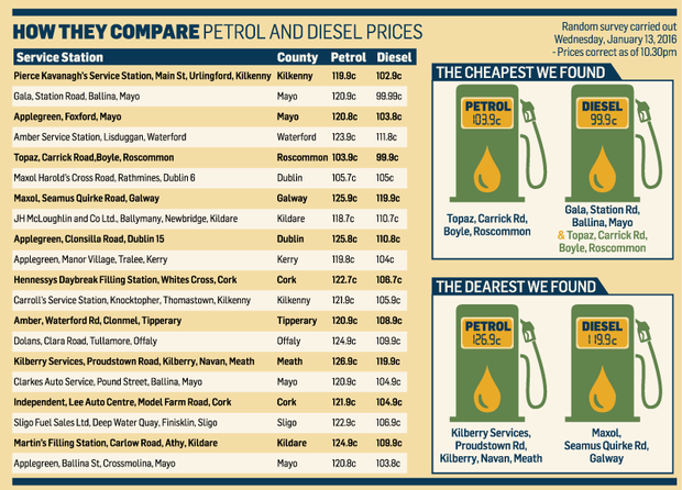 How They Compare: Petrol and Diesel Prices