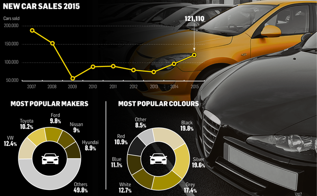 New car sales 2015