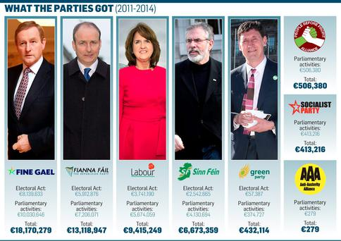 <a href='http://cdn-04.independent.ie/incoming/article34375852.ece/c7977/binary/NEWS-political-party-funding.jpg' target='_blank'>Click to see a bigger version of the graphic</a>