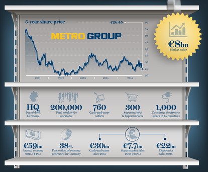 Metro Group 5-year share price